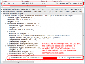 Because IIS 8 is configured to not use SNI, the certificate associated to that IP is provided. MS WebDAV validates the certificate and will continue the secure communication channel.