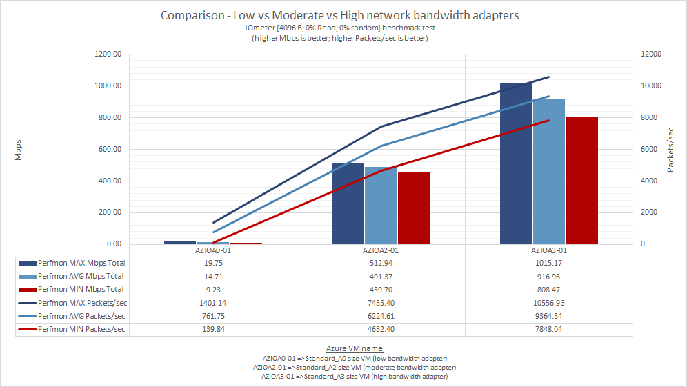 what_does_microsoft_means_by_low_moderate_high_very_high_extremely_high_azure_network_bandwidth_47