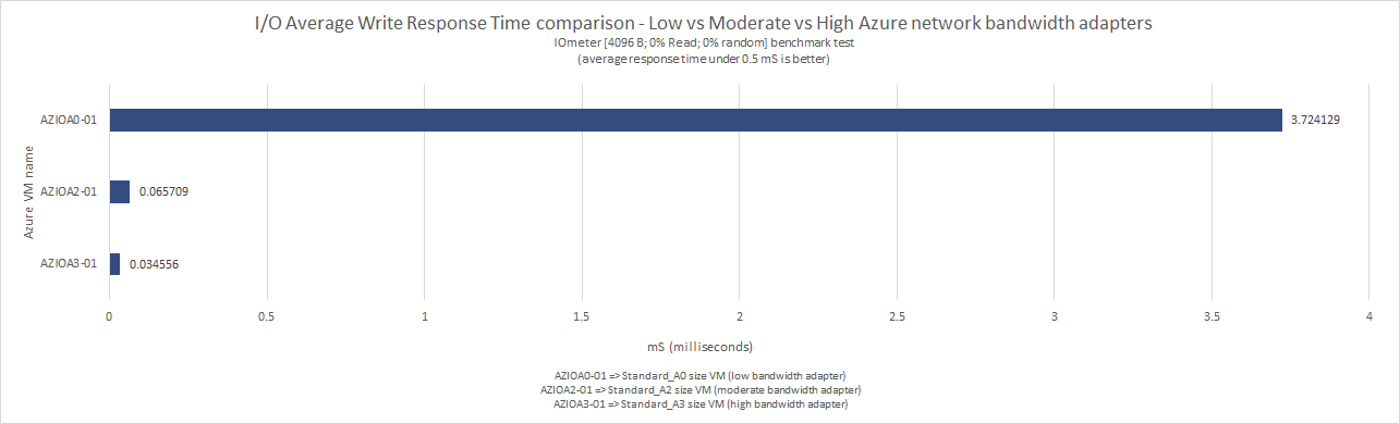 what_does_microsoft_means_by_low_moderate_high_very_high_extremely_high_azure_network_bandwidth_48