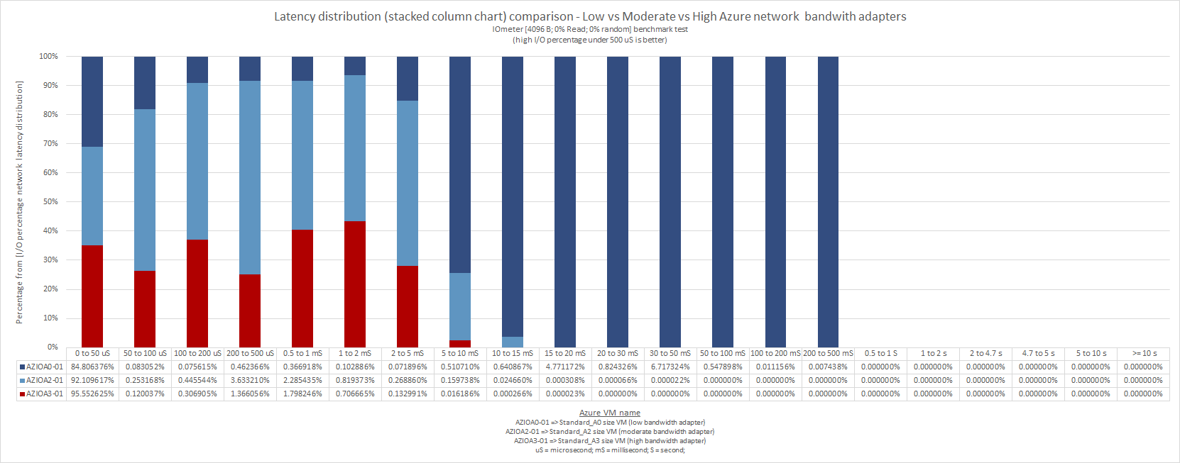 what_does_microsoft_means_by_low_moderate_high_very_high_extremely_high_azure_network_bandwidth_49