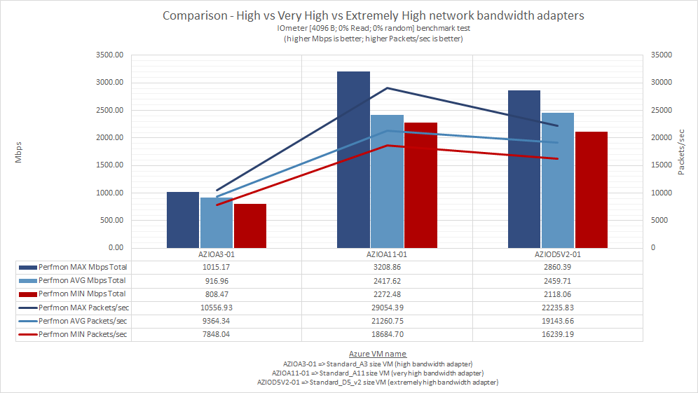 what_does_microsoft_means_by_low_moderate_high_very_high_extremely_high_azure_network_bandwidth_50