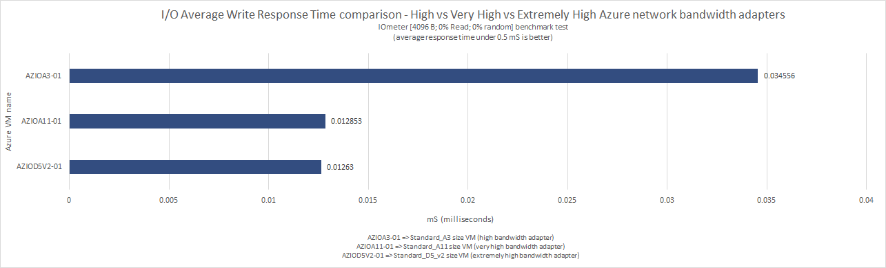 what_does_microsoft_means_by_low_moderate_high_very_high_extremely_high_azure_network_bandwidth_51