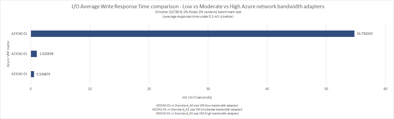 what_does_microsoft_means_by_low_moderate_high_very_high_extremely_high_azure_network_bandwidth_54
