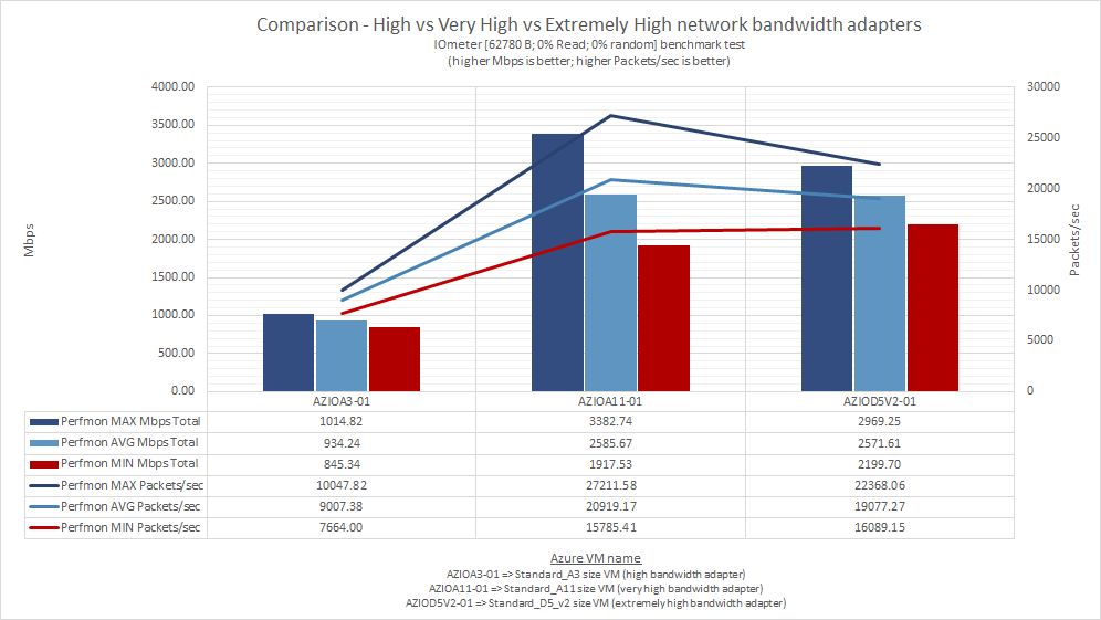 what_does_microsoft_means_by_low_moderate_high_very_high_extremely_high_azure_network_bandwidth_56