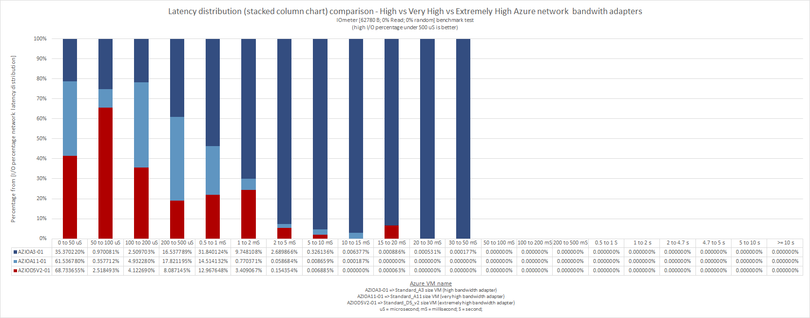 what_does_microsoft_means_by_low_moderate_high_very_high_extremely_high_azure_network_bandwidth_58