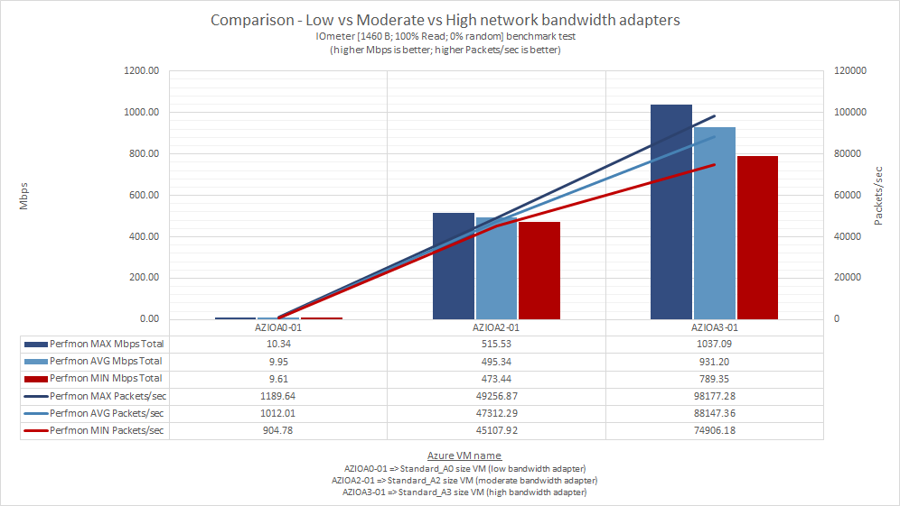 what_does_microsoft_means_by_low_moderate_high_very_high_extremely_high_azure_network_bandwidth_59