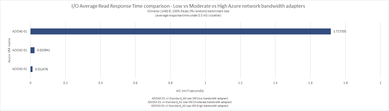 what_does_microsoft_means_by_low_moderate_high_very_high_extremely_high_azure_network_bandwidth_60